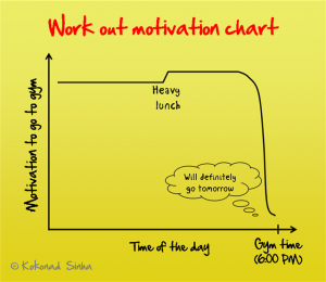 Work out motivation chart